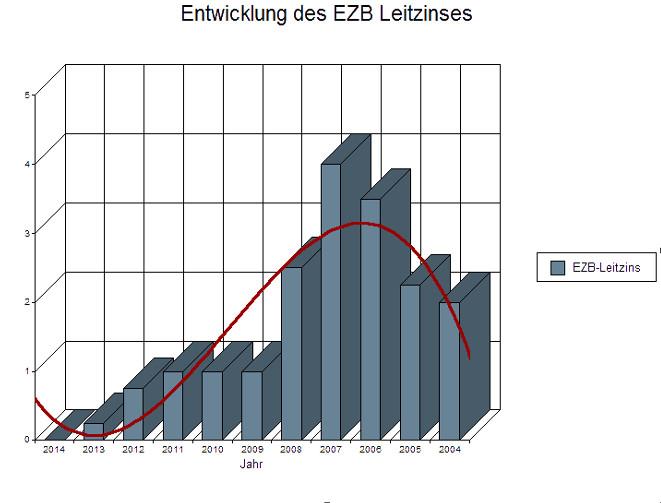 Senkung des EZB-Leitzinses auf 0,15 Prozent
